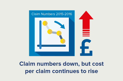 infographic showing solicitors claims down in 2016